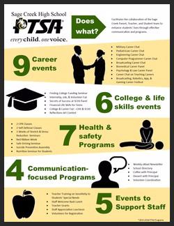PTSA Program Infographic