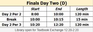 Finals Day 2