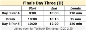 Finals Day 3